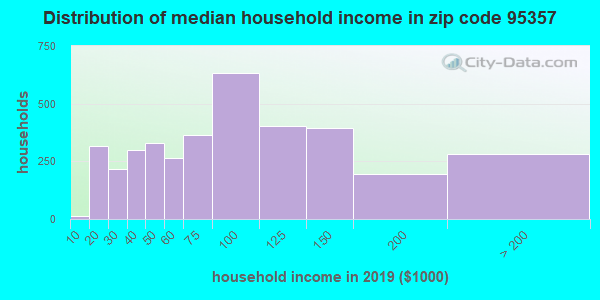 Zip code 95357 household income distribution in 2009