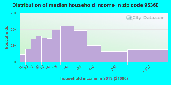 Zip code 95360 household income distribution in 2009