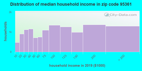 Zip code 95361 household income distribution in 2009