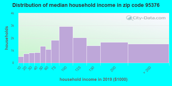 Zip code 95376 household income distribution in 2009