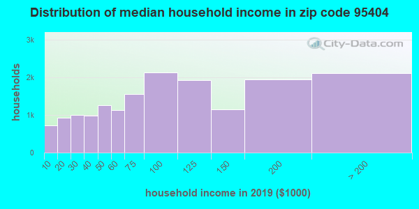 Zip code 95404 household income distribution in 2016