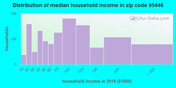 Zip code 95446 household income distribution in 2009