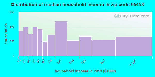 Zip code 95453 household income distribution in 2009