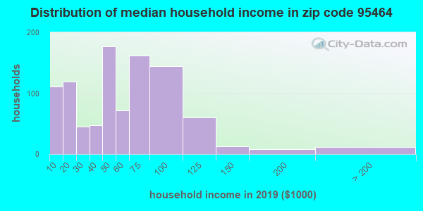 Zip code 95464 household income distribution in 2009