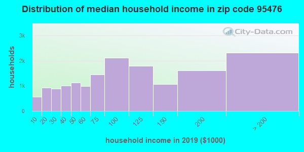 Zip code 95476 household income distribution in 2009