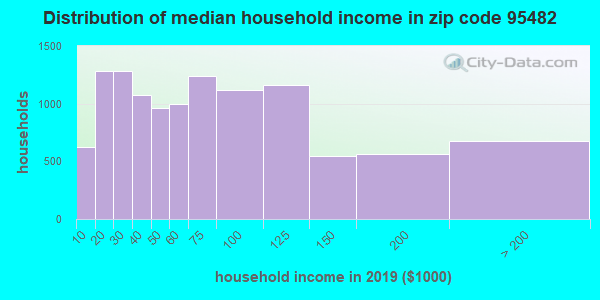 Zip code 95482 household income distribution in 2009