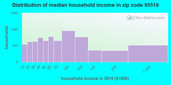 Zip code 95519 household income distribution in 2009