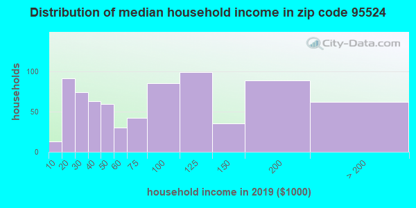 Zip code 95524 household income distribution in 2009