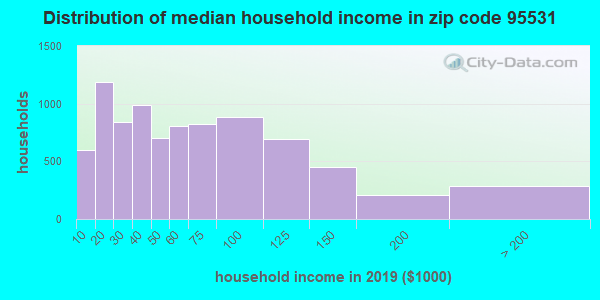 Zip code 95531 household income distribution in 2009