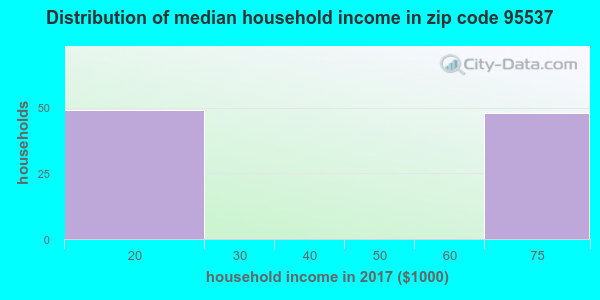 Zip code 95537 household income distribution in 2009