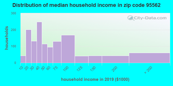 Zip code 95562 household income distribution in 2009