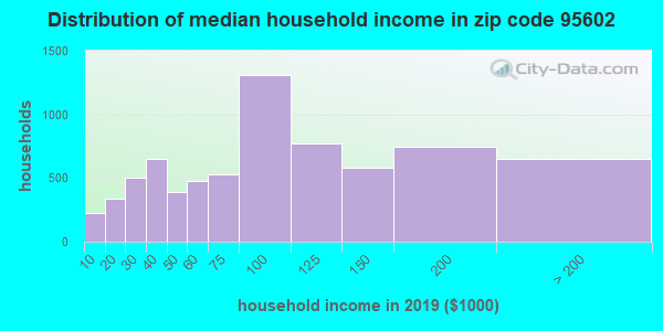 Zip code 95602 household income distribution in 2009