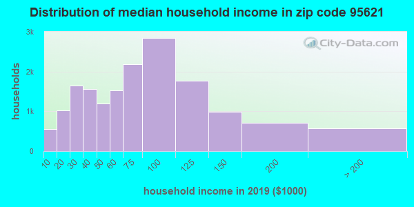 Zip code 95621 household income distribution in 2009