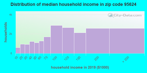 Zip code 95624 household income distribution in 2009