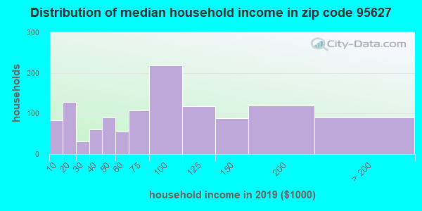 Zip code 95627 household income distribution in 2009