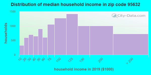 Zip code 95632 household income distribution in 2009