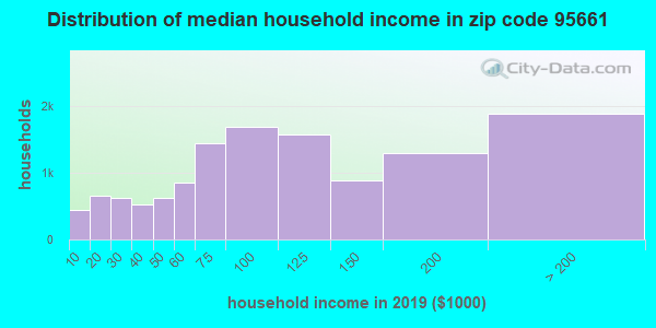 Zip code 95661 household income distribution in 2009