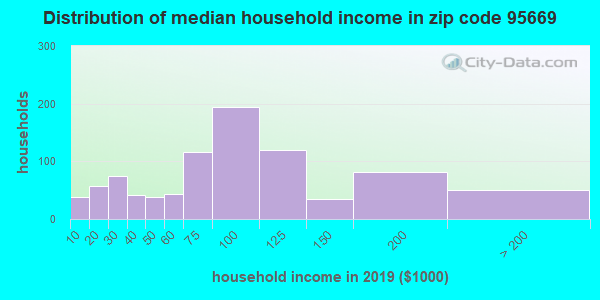 Zip code 95669 household income distribution in 2009