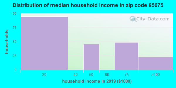Zip code 95675 household income distribution in 2009