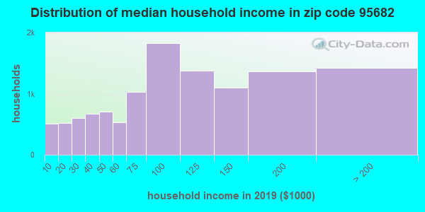 Zip code 95682 household income distribution in 2009
