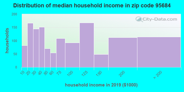 Zip code 95684 household income distribution in 2009