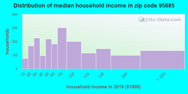 Zip code 95685 household income distribution in 2009