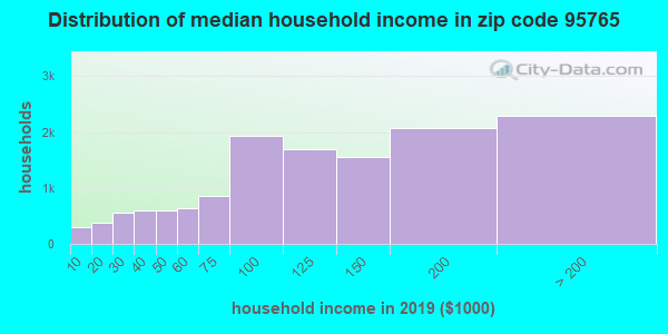 Zip code 95765 household income distribution in 2009