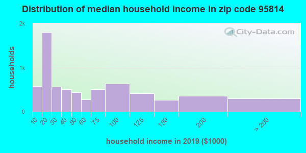 Zip code 95814 household income distribution in 2009