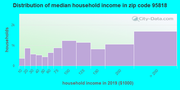 Zip code 95818 household income distribution in 2009