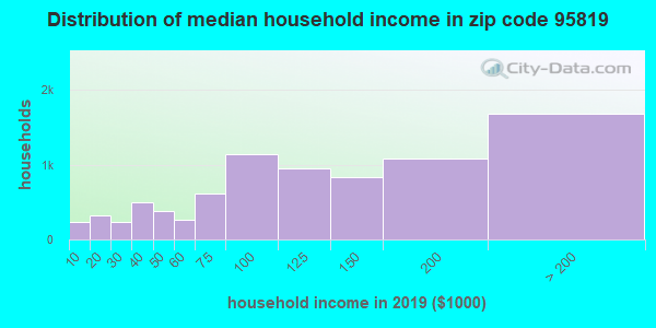 Zip code 95819 household income distribution in 2009