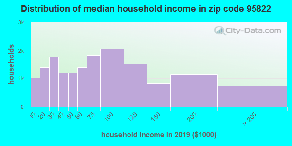 Zip code 95822 household income distribution in 2009