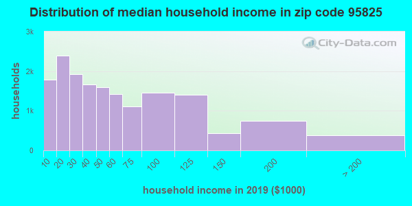 Zip code 95825 household income distribution in 2009