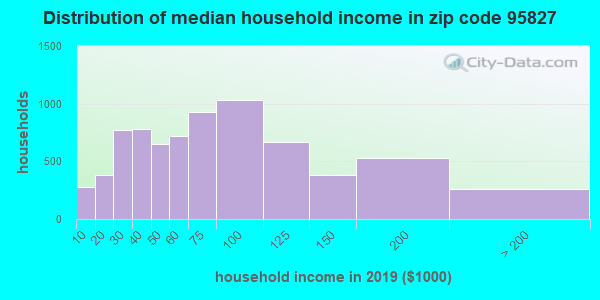 Zip code 95827 household income distribution in 2009