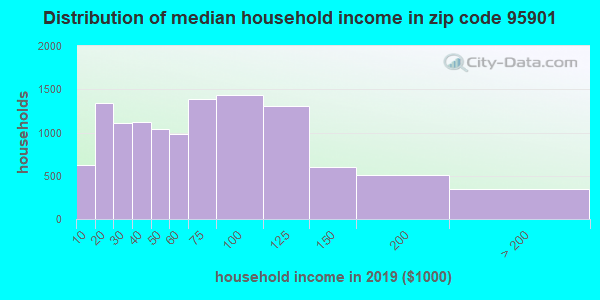 Zip code 95901 household income distribution in 2009