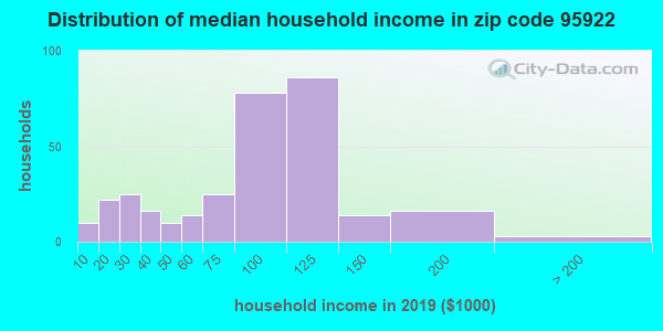 Zip code 95922 household income distribution in 2009
