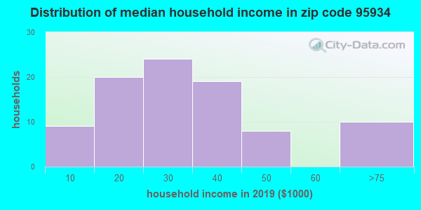 Zip code 95934 household income distribution in 2009