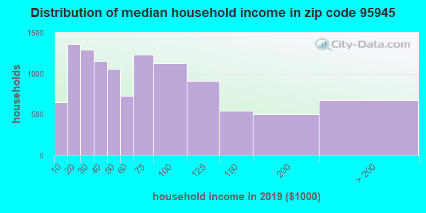 Zip code 95945 household income distribution in 2009