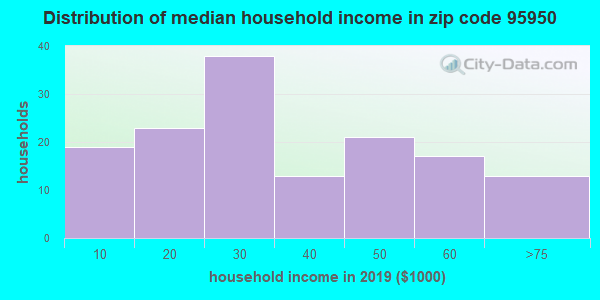 Zip code 95950 household income distribution in 2009