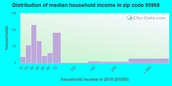Zip code 95968 household income distribution in 2009