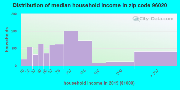 Zip code 96020 household income distribution in 2009