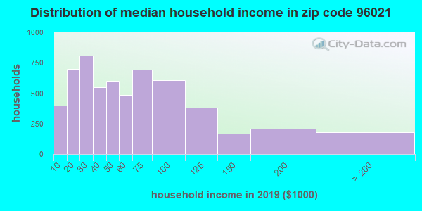Zip code 96021 household income distribution in 2009