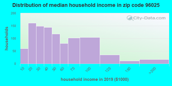 Zip code 96025 household income distribution in 2009
