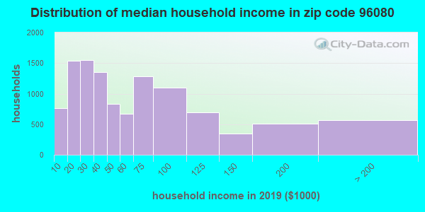 Zip code 96080 household income distribution in 2009