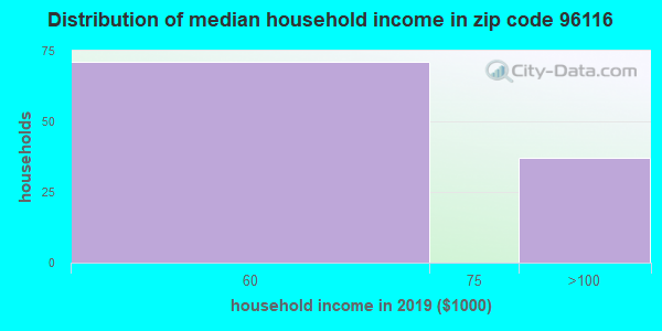 Zip code 96116 household income distribution in 2009