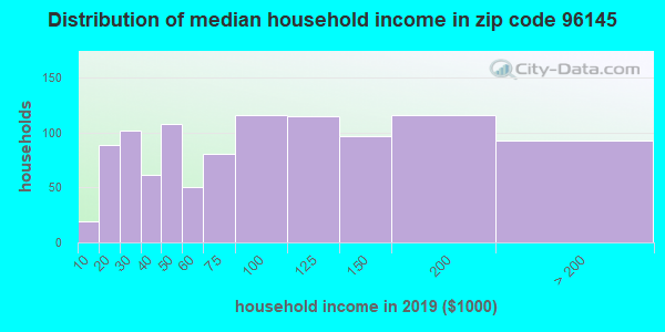 Zip code 96145 household income distribution in 2009