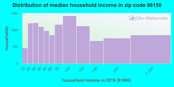 Zip code 96150 household income distribution in 2009