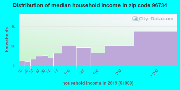 Zip code 96734 household income distribution in 2009