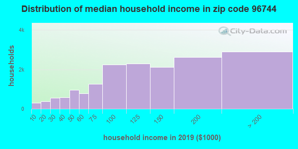 Zip code 96744 household income distribution in 2009