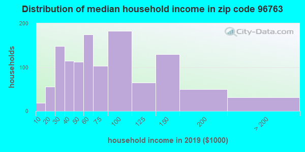 Zip code 96763 household income distribution in 2009