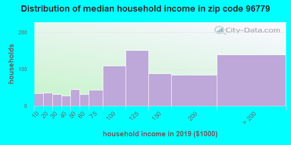 Zip code 96779 household income distribution in 2009